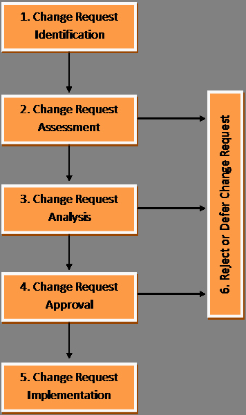 Management Of Change Procedure Template Awesome Integrated Change Control Procedure