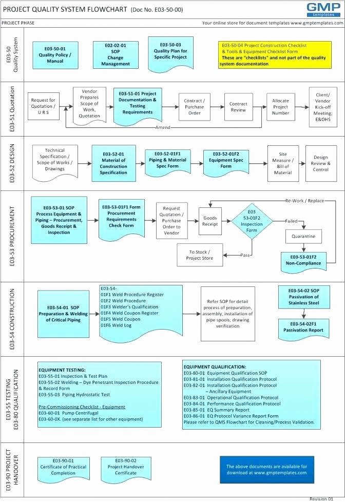 Management Of Change Procedure Template Awesome Management Of Change Procedure Template