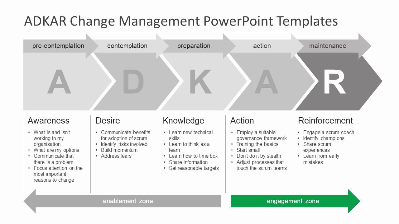 Management Of Change Procedure Template Best Of Adkar Change Management Powerpoint Templates Slidemodel