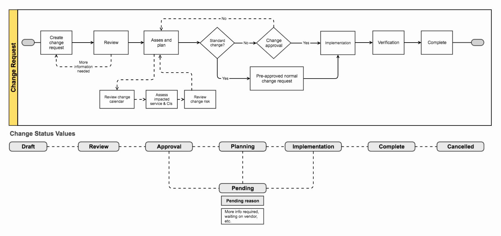 Management Of Change Procedure Template Best Of Change Management atlassian Documentation
