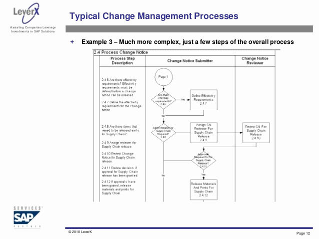 Management Of Change Procedure Template Best Of Engineering Change Management Overview and Best Practices