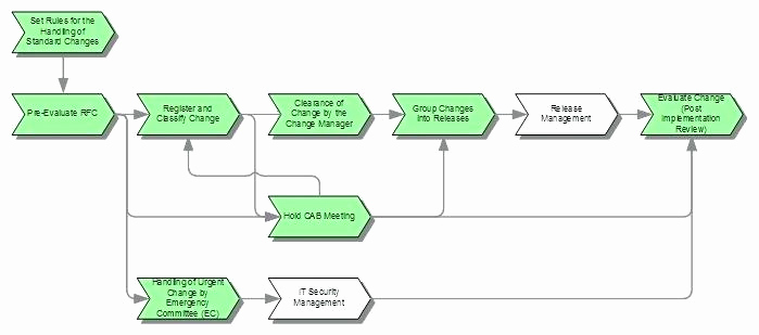 Management Of Change Procedure Template Inspirational Itil Change Management Template – Arabnormafo