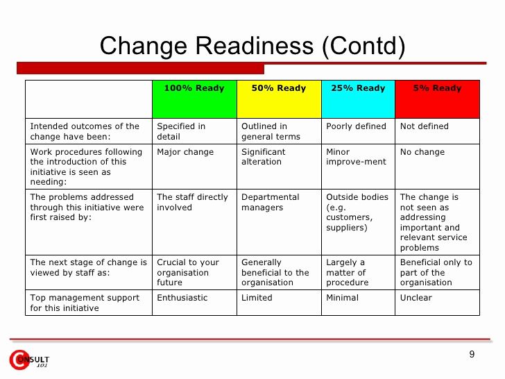 Management Of Change Procedure Template Lovely Change Management Checklist