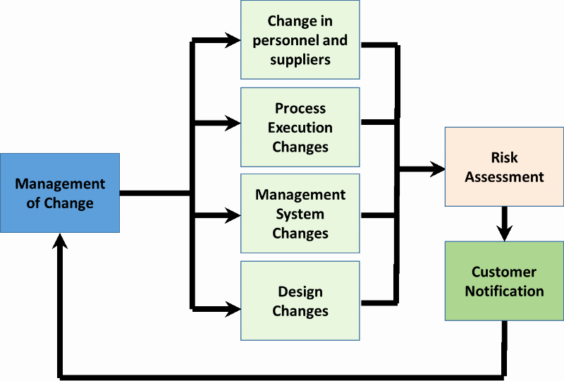 Management Of Change Procedure Template New 6 3 Planning for Change