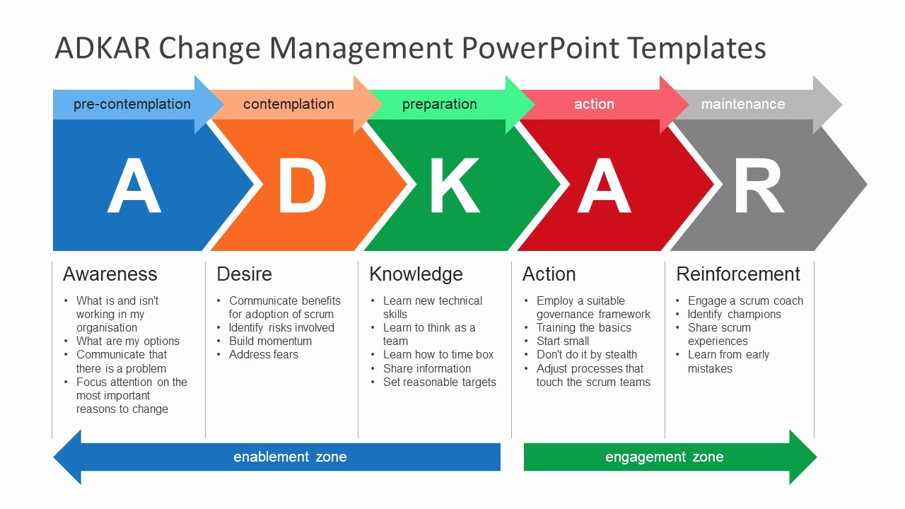 Management Of Change Procedure Template New Adkar Change Management Powerpoint Templates Slidemodel