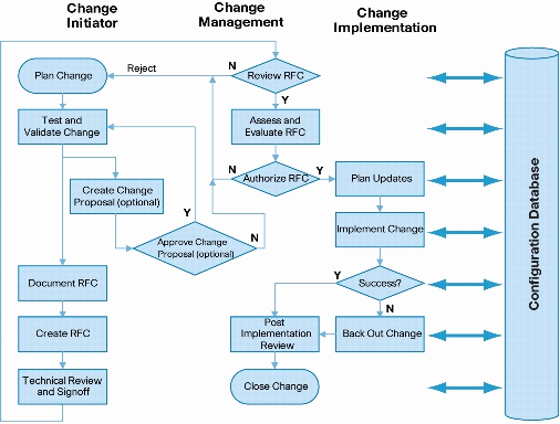 Management Of Change Procedure Template New An Introduction to Itil Part 3 5 – Service Transition