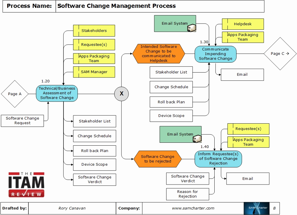 Management Of Change Procedure Template New Process Of the Month – software Change Management Process