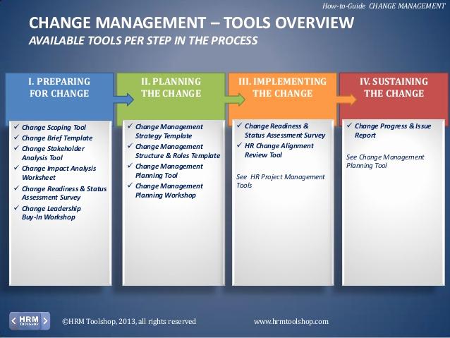 Management Of Change Procedure Template Unique Change Management How to Manage Change In Your