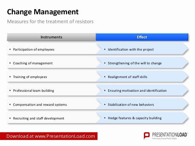 Management Of Change Procedure Template Unique Change Management Powerpoint Template