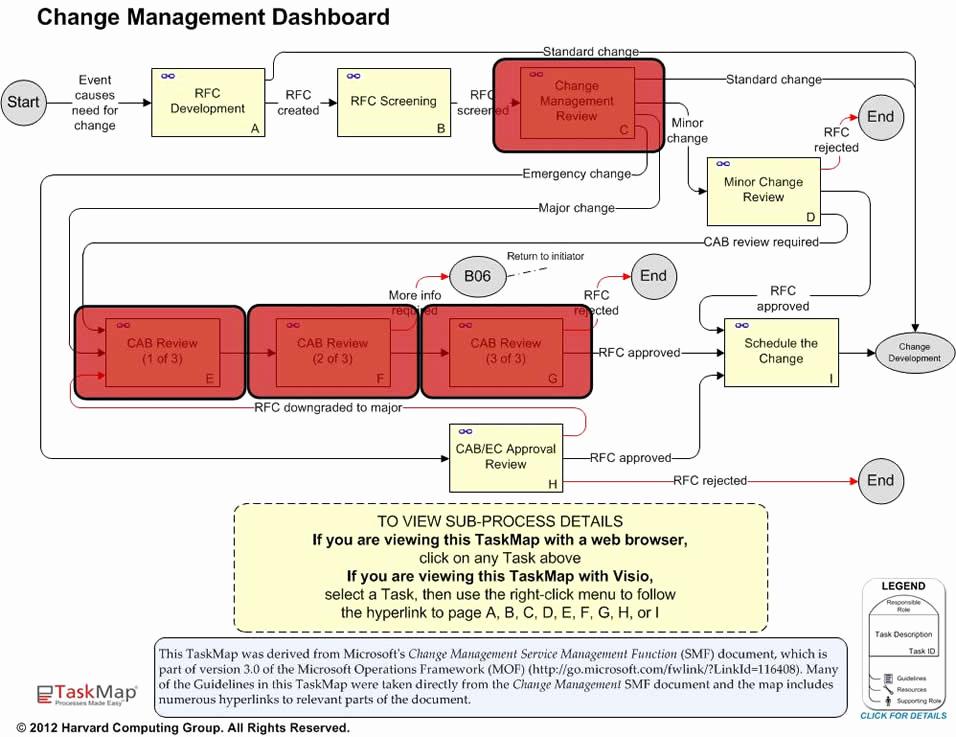 Management Of Change Procedure Template Unique How to Create Change Management Templates