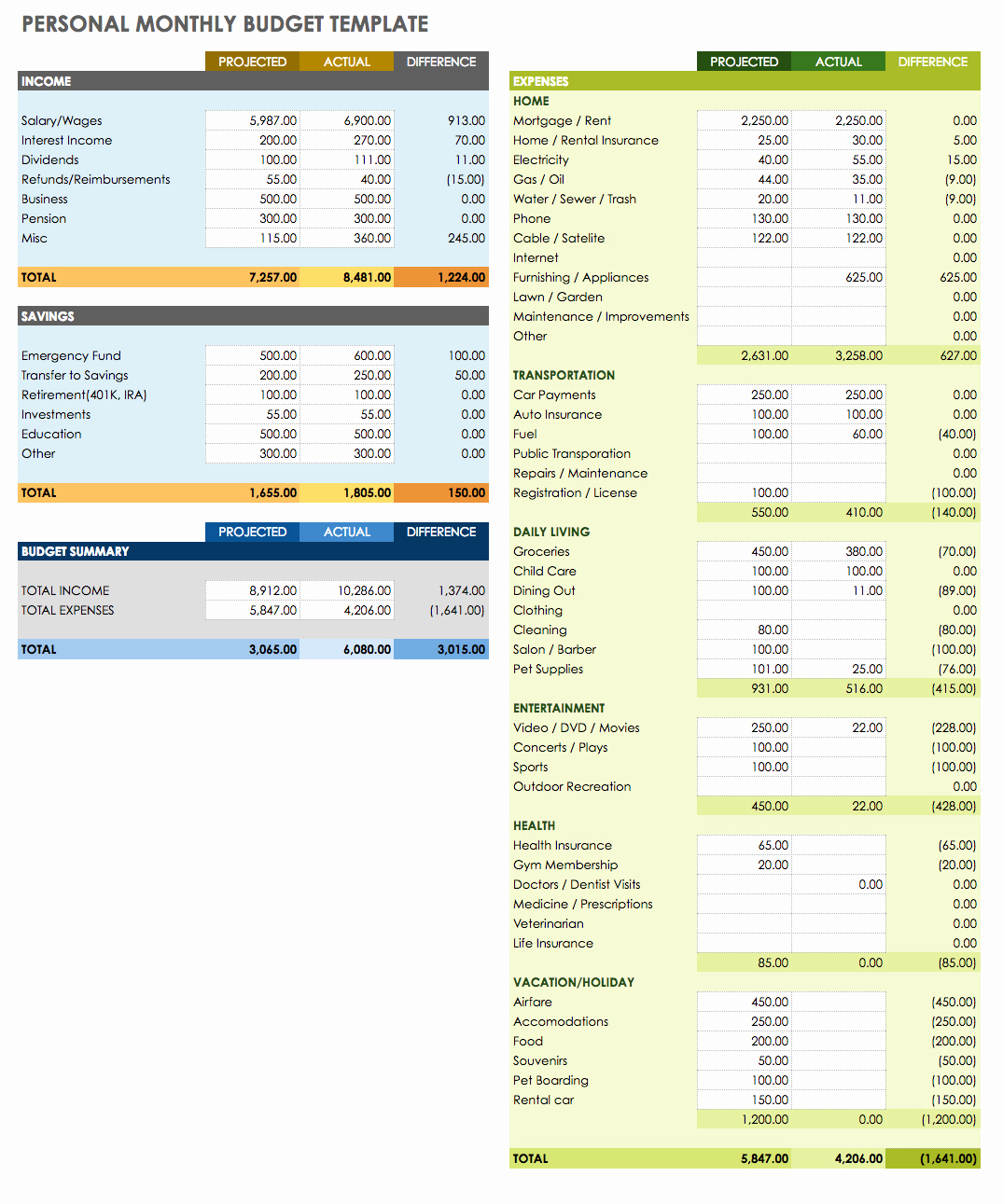 Monthly Budget Spreadsheet Template Lovely Free Google Docs and Spreadsheet Templates Smartsheet