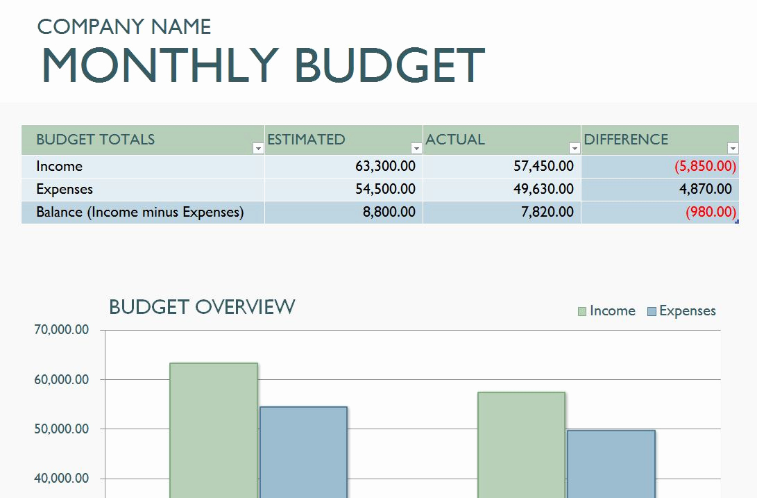 Monthly Budget Spreadsheet Template Unique Monthly Business Bud Template