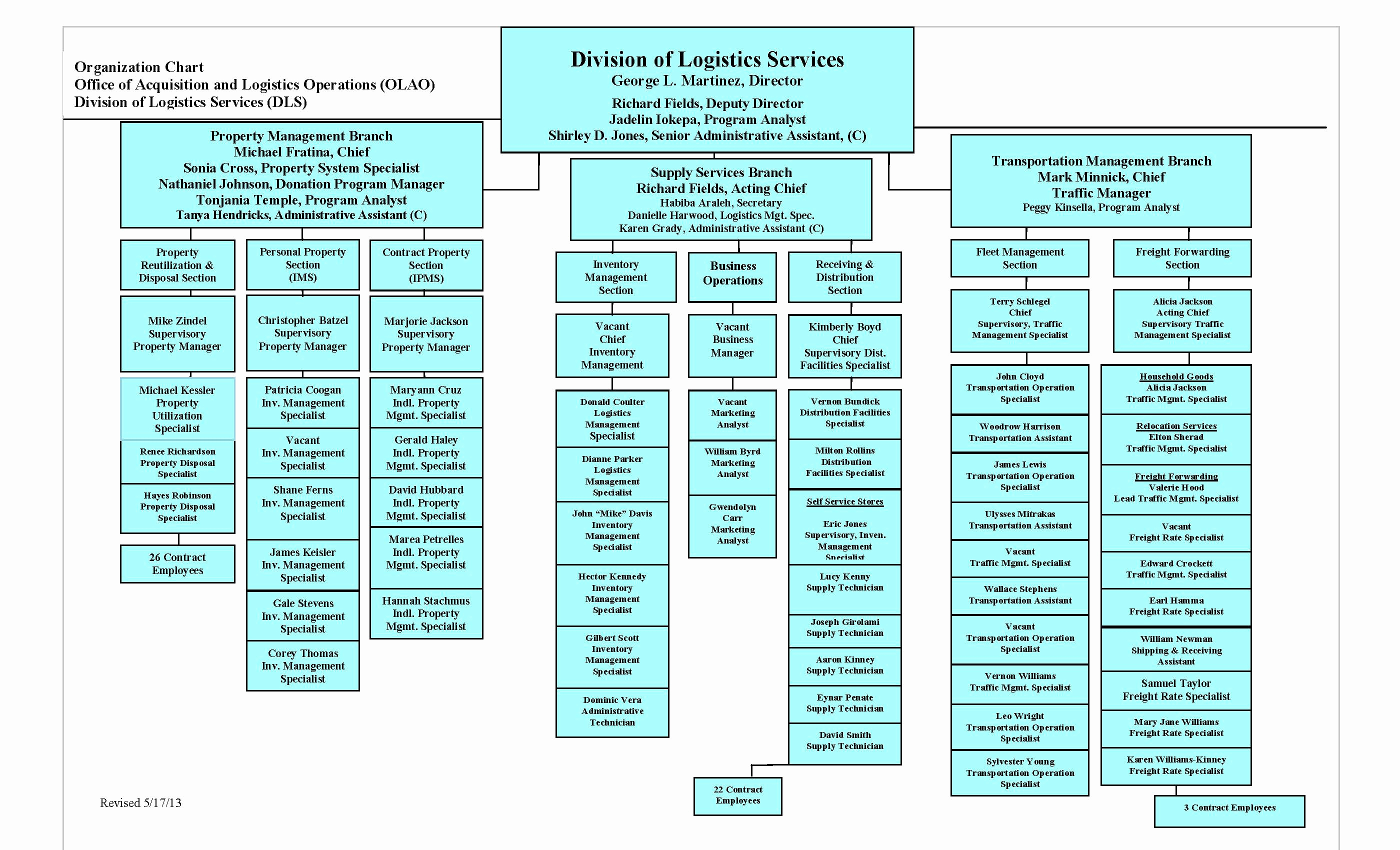Ms Word org Chart Templates Awesome Best S Of Microsoft Word organizational Chart