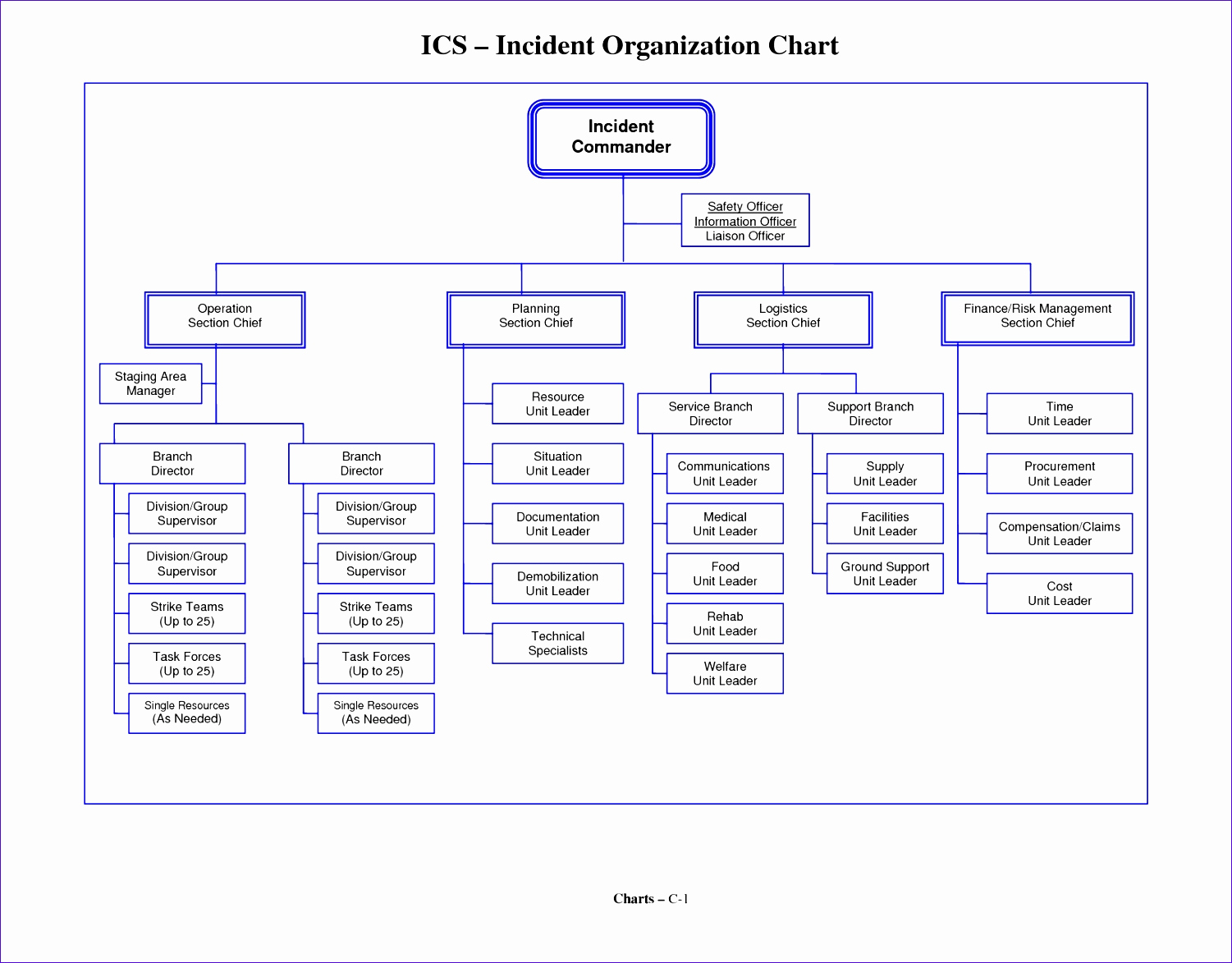 Ms Word org Chart Templates Elegant 8 Microsoft Excel organizational Chart Template