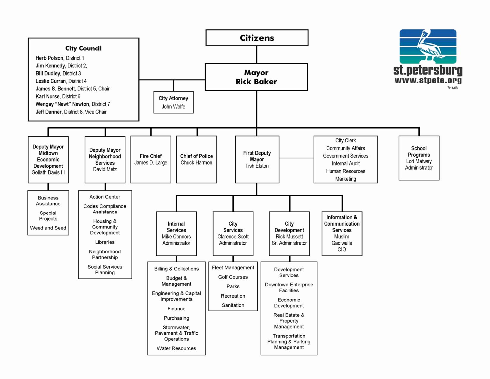 Ms Word org Chart Templates Elegant organizational Chart Template Word