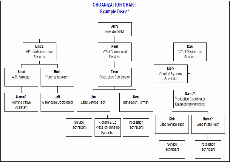 Ms Word org Chart Templates Inspirational 10 Best Of Microsoft Pany organization Chart
