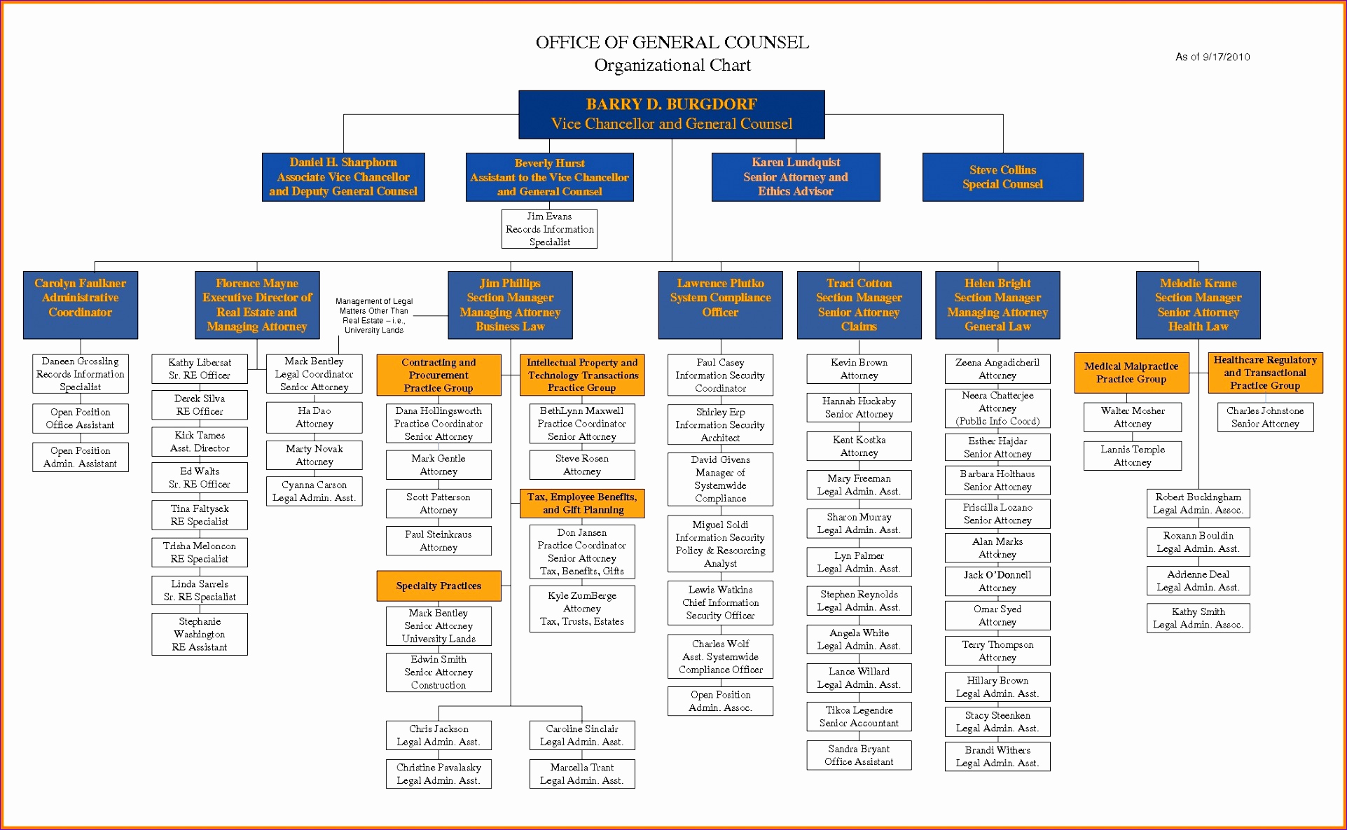 Ms Word org Chart Templates Inspirational 8 org Chart Template Excel 2010 Exceltemplates