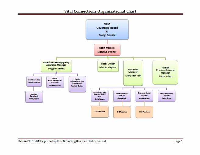 Ms Word org Chart Templates Lovely 40 Free organizational Chart Templates Word Excel