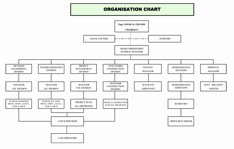 Ms Word org Chart Templates Lovely 9 10 Microsoft organization Structure