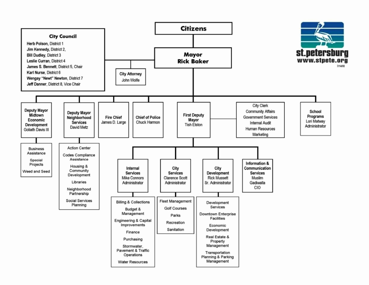 Ms Word org Chart Templates Lovely Ms Word org Chart Template Sampletemplatess