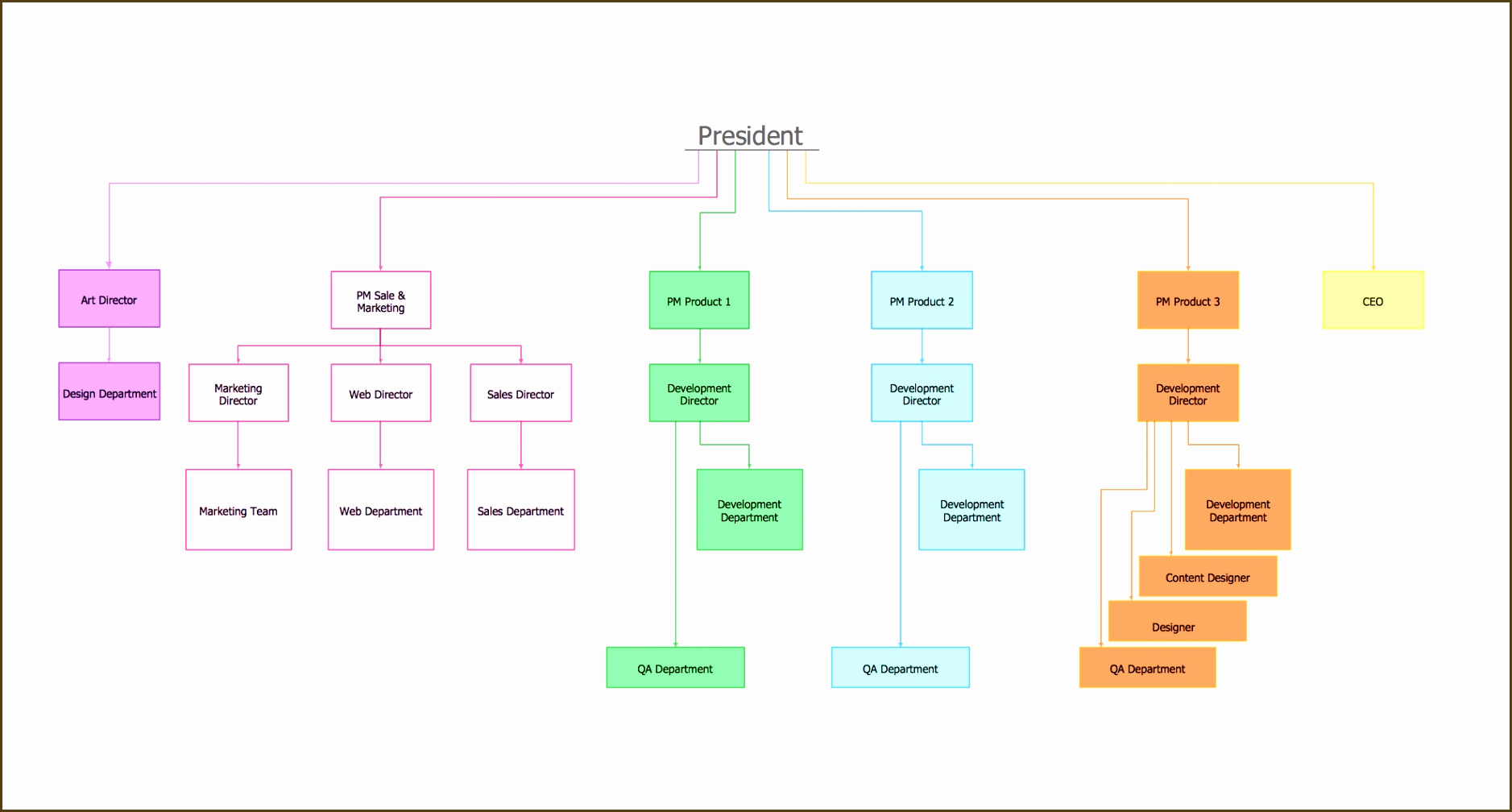 Ms Word org Chart Templates Luxury 15 Microsoft Word organizational Chart Template