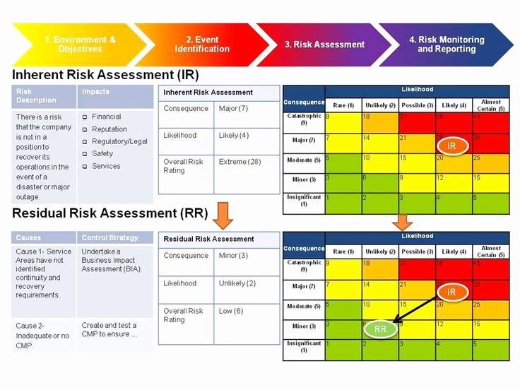 Project Risk assessment Template Beautiful Risk Management assessment Google Search