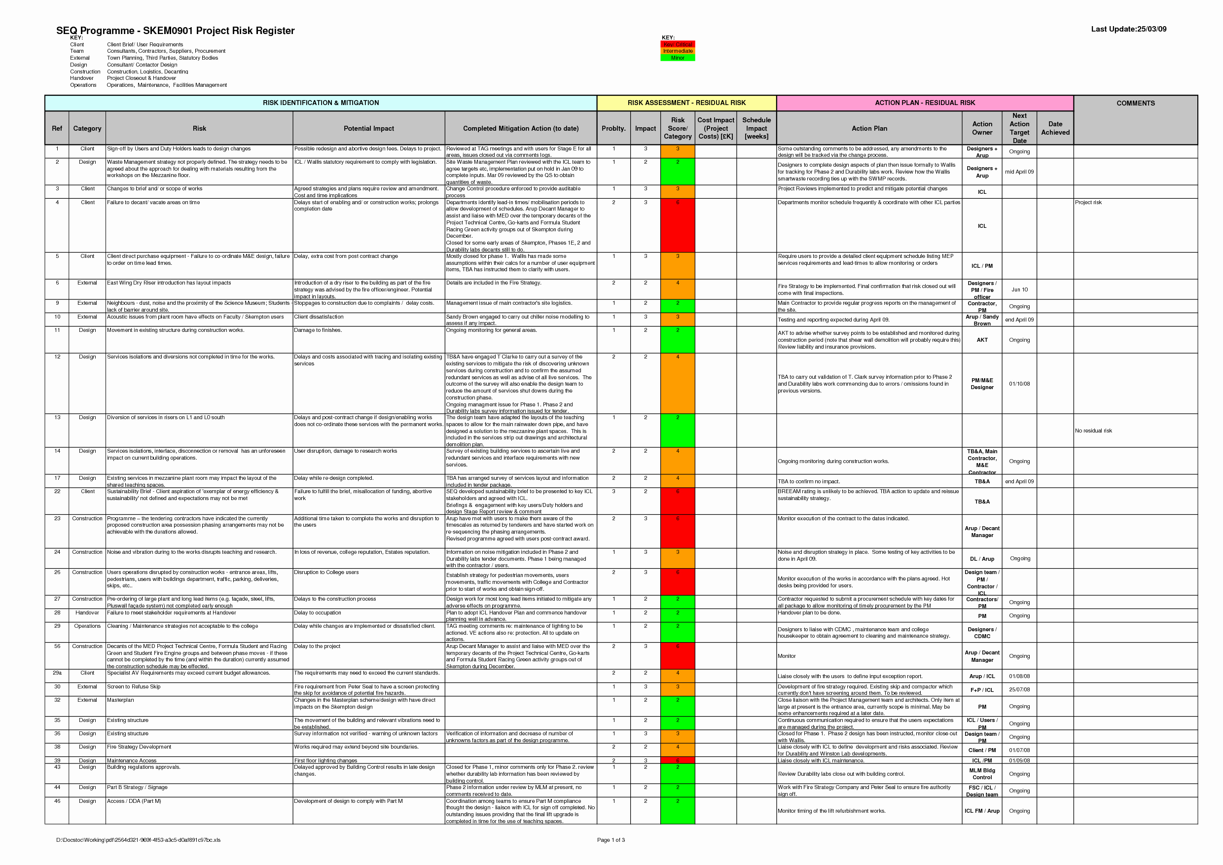 Project Risk assessment Template Best Of assessment Construction Risk assessment Template