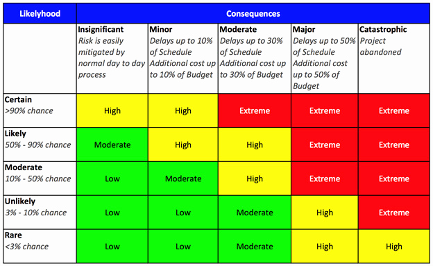 Project Risk assessment Template Best Of Project Risk Management Cbis