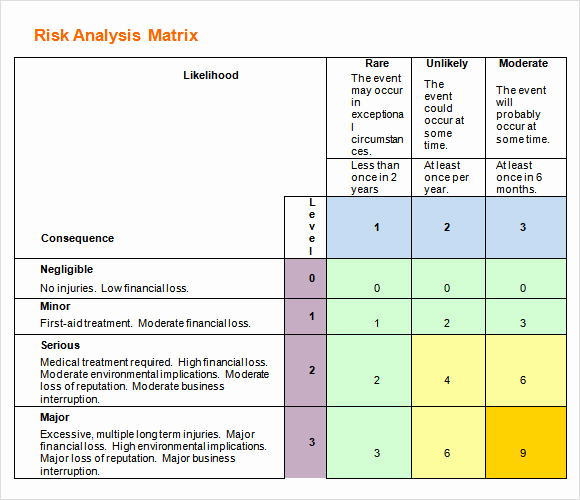 Project Risk assessment Template Best Of Risk Analysis Template 11 Download Free Documents In