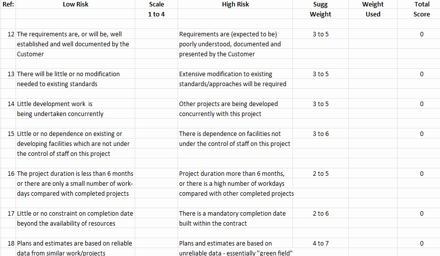 Project Risk assessment Template Luxury Project Risk assessment form Template