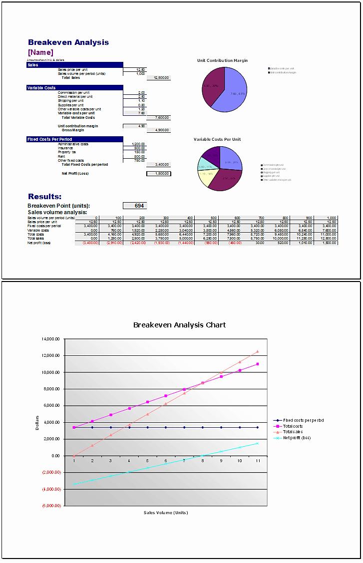 Simple Break even Analysis Template Luxury Breakeven Analysis Excel Example Mughals