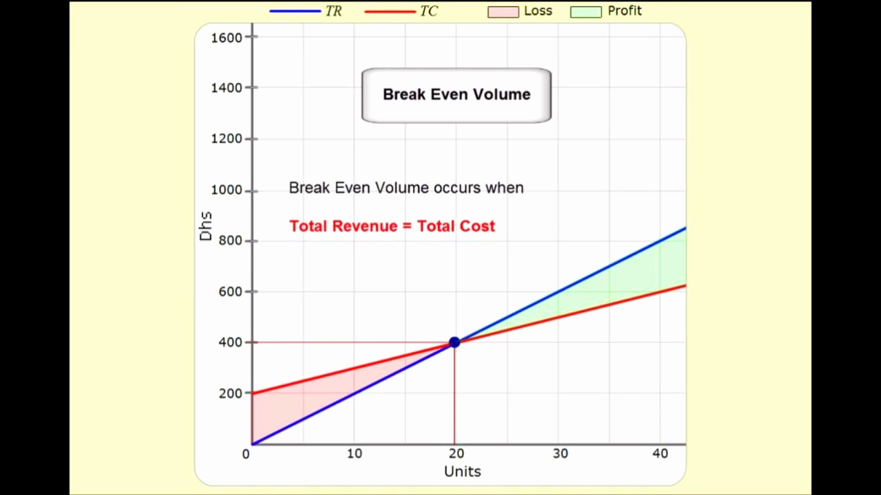 Simple Break even Analysis Template New Breakeven Analysis Excel Example Mughals