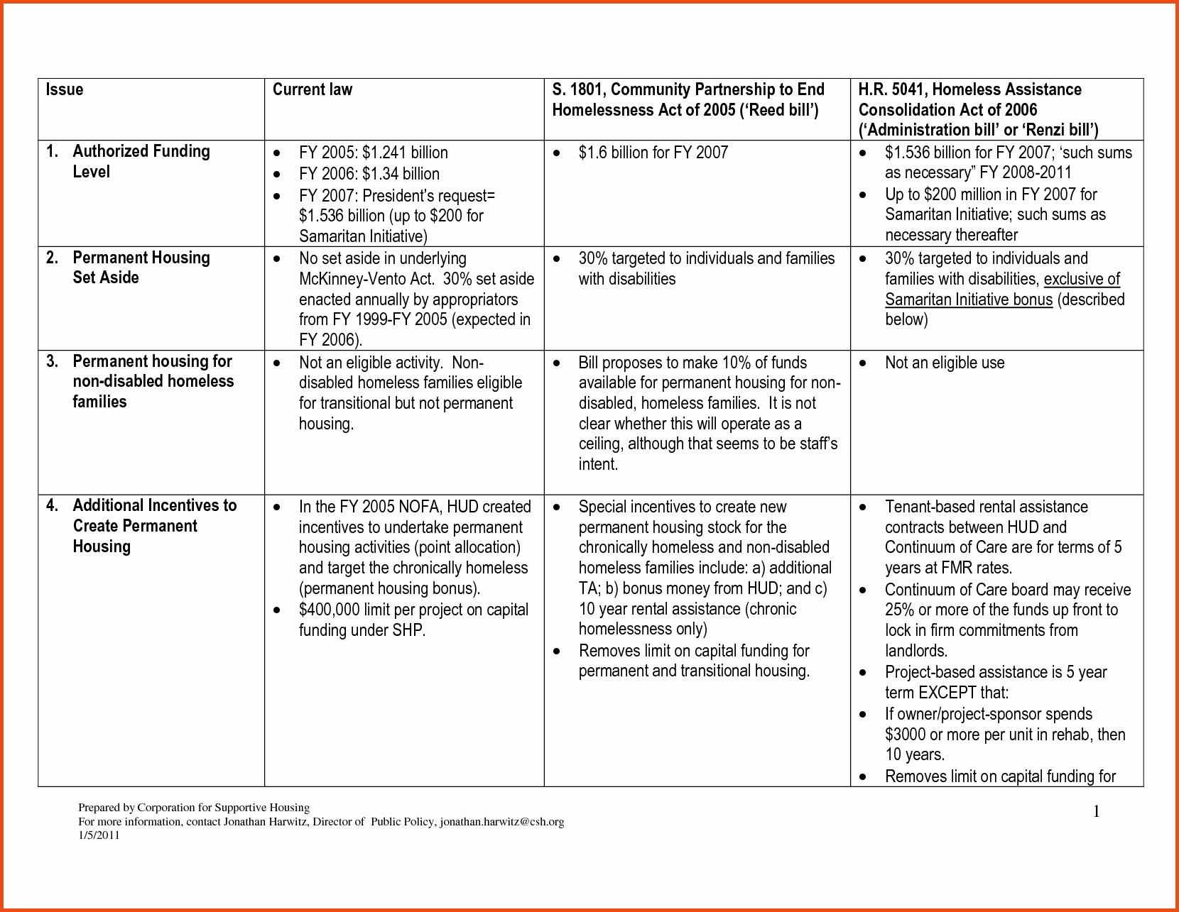 Strategic Planning Template Word Beautiful Microsoft Word Strategic Plan Template Inspirational