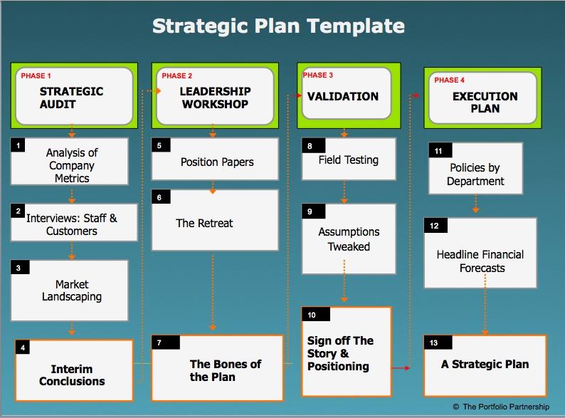 Strategic Planning Template Word Beautiful Strategic Plan Template Word