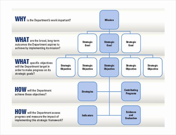 Strategic Planning Template Word Elegant 20 Strategic Plan Templates Pdf Doc