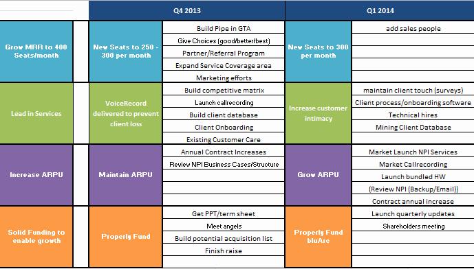 Strategic Planning Template Word Elegant Quarterly Strategic Plan Template Virtual Strategy Guide