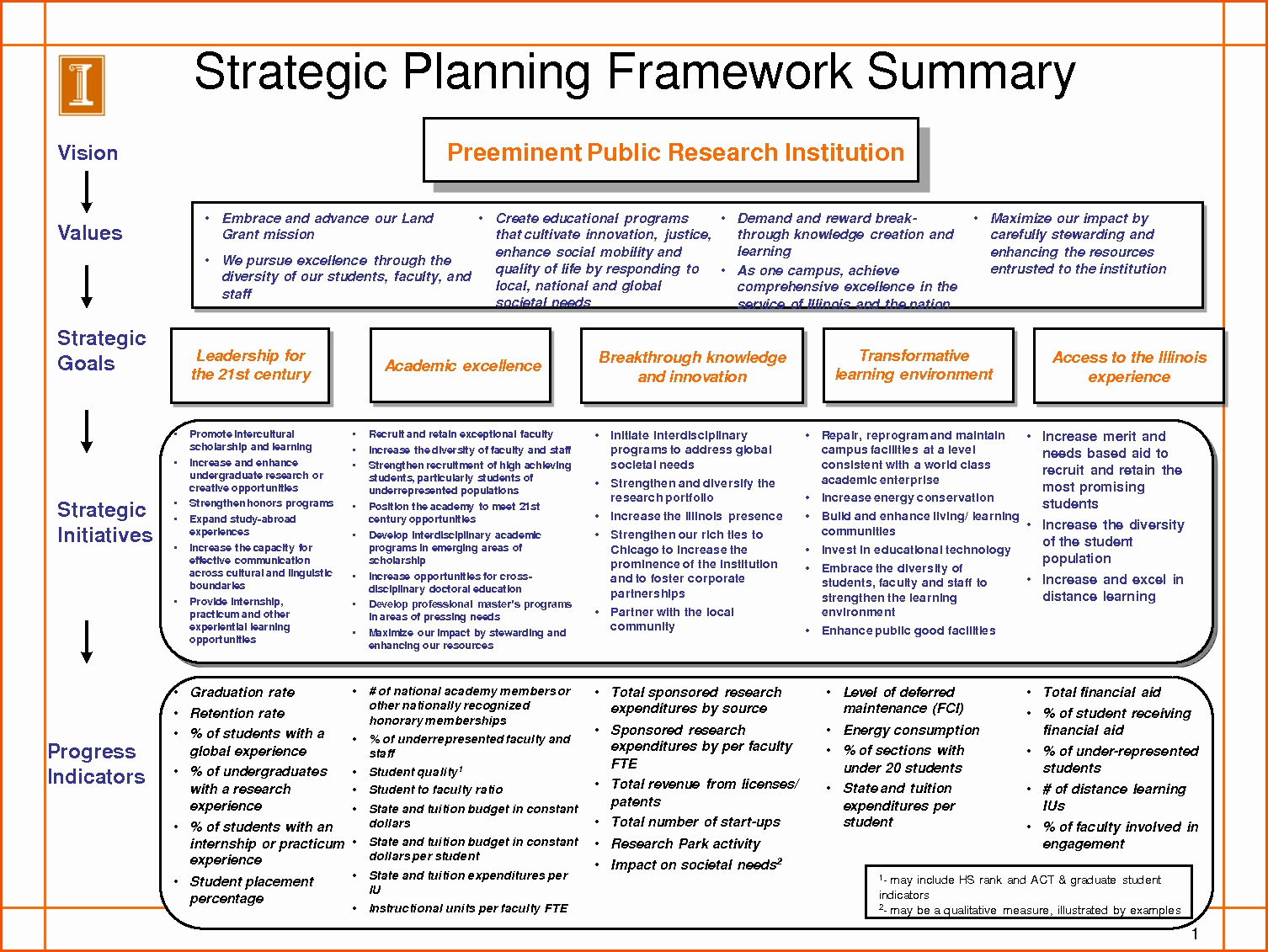 Strategic Planning Template Word Elegant Strategic Planning Template