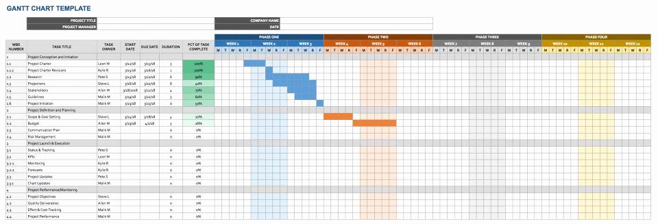 Timeline Template for Google Docs Best Of Google Docs Templates Timeline Templates Smartsheet