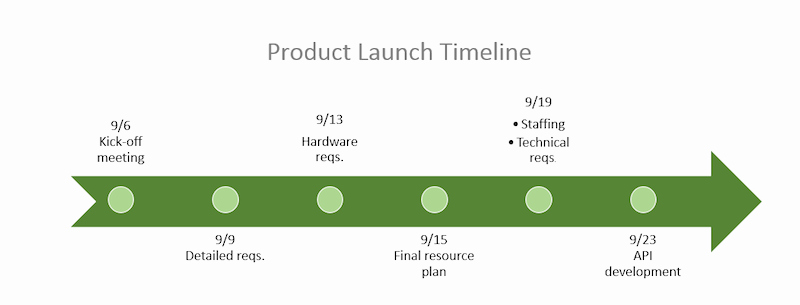 Timeline Templates for Word Fresh Free Timeline Template In Word